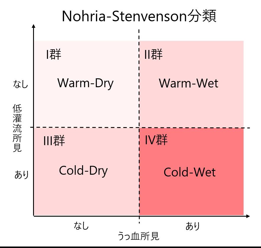 Nohria-Stevenson分類