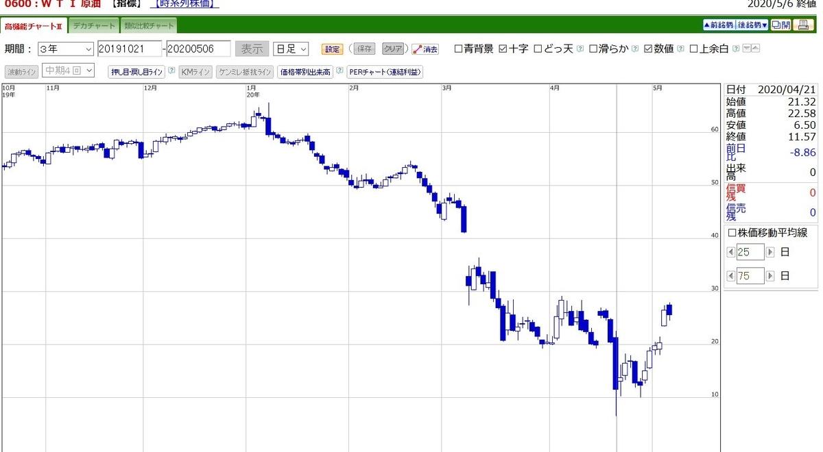 チャート Wti 原油 価格