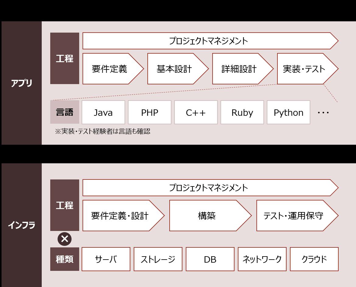 SEは、大きくアプリ、インフラに分けられ、それぞれ工程と種類(言語)で細かく分かれる