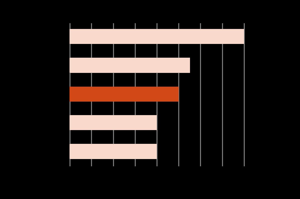 アクセンチュアの年収は他ファームと比べても平均的