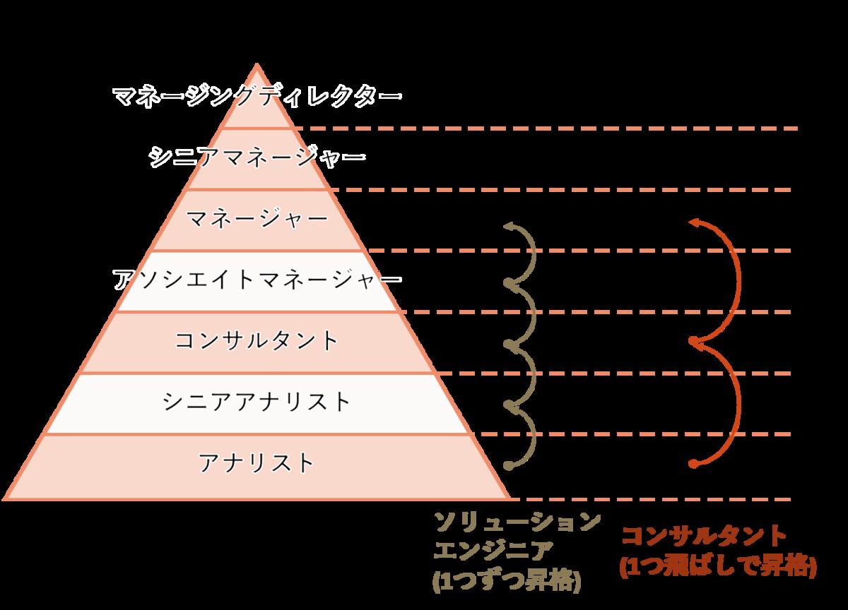 アクセンチュアの昇格フローは職種で異なる