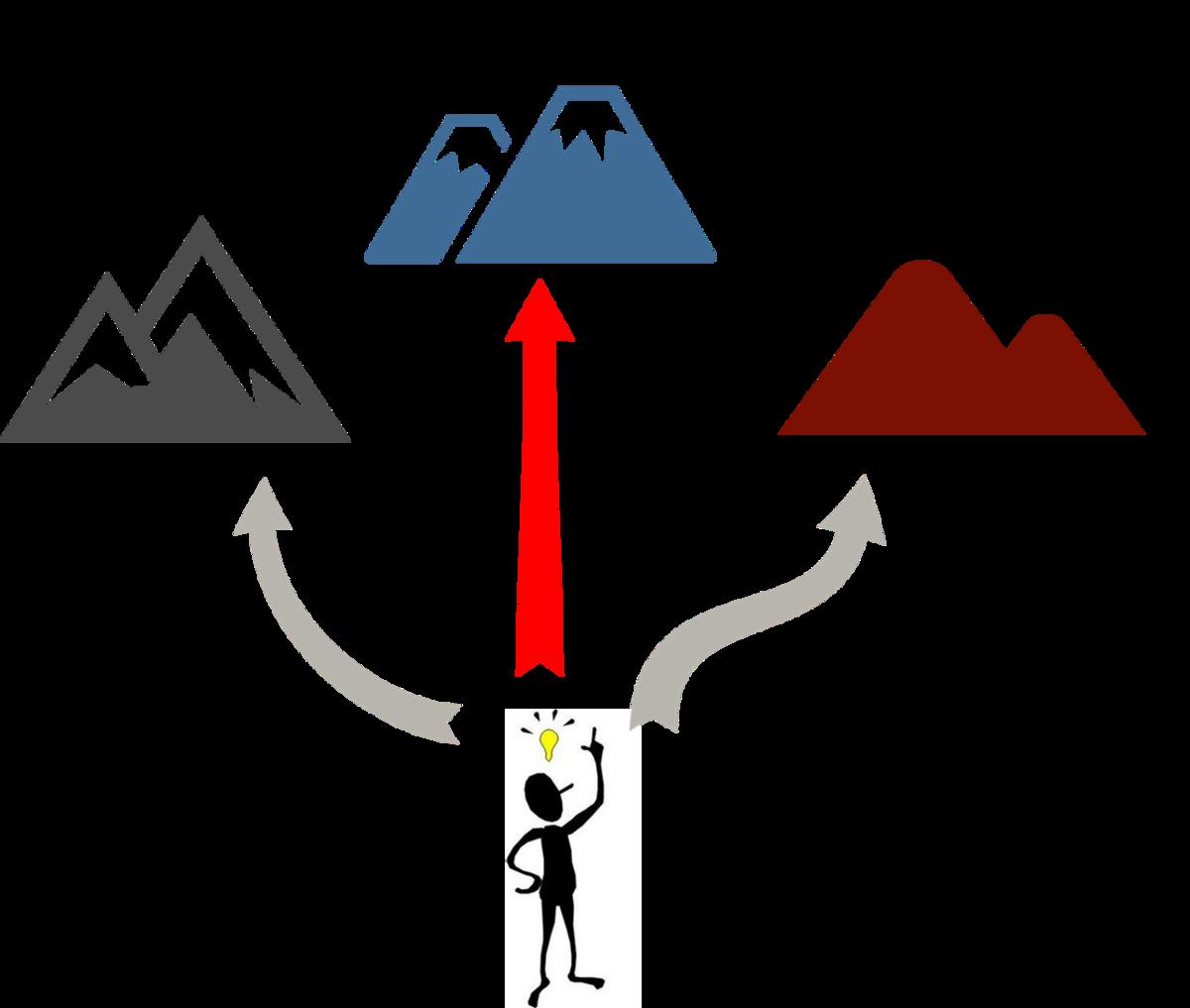登るべき山の候補を想定して登り方を考える