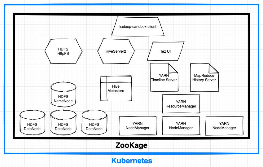 ZooKage Architecture