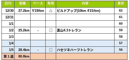 f:id:om2dama:20200106072237p:plain