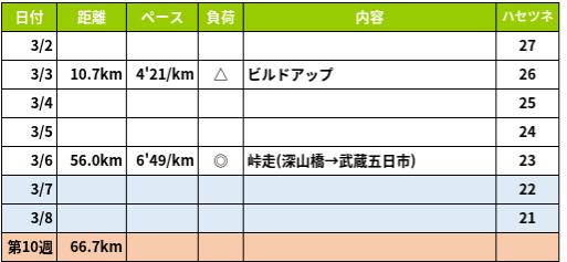 f:id:om2dama:20200309074322p:plain