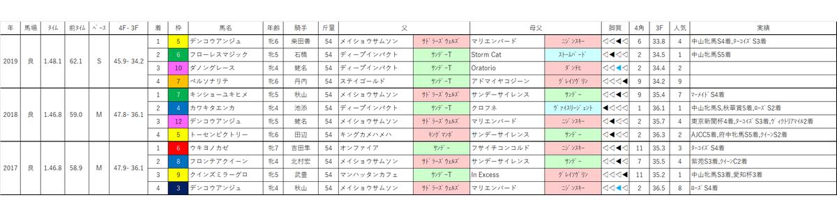 f:id:omame-keibakenkyu:20200425134110p:plain