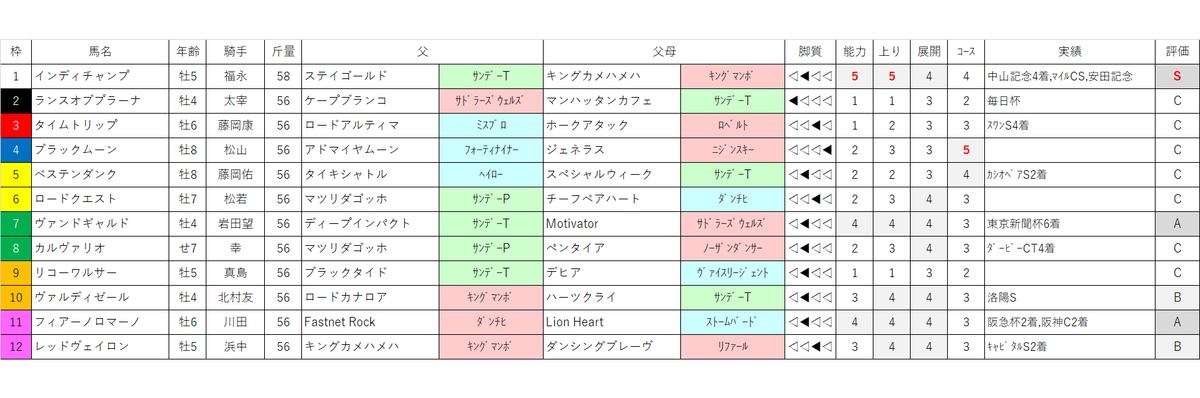 f:id:omame-keibakenkyu:20200426123959p:plain