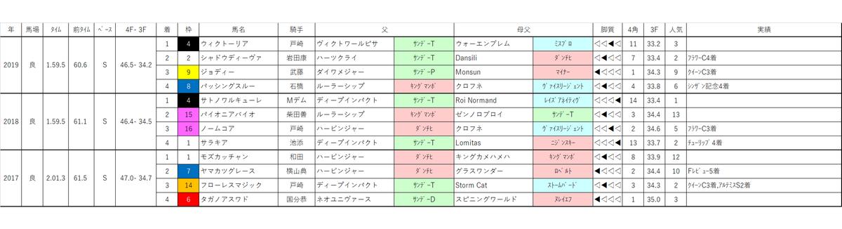 f:id:omame-keibakenkyu:20200426132920p:plain