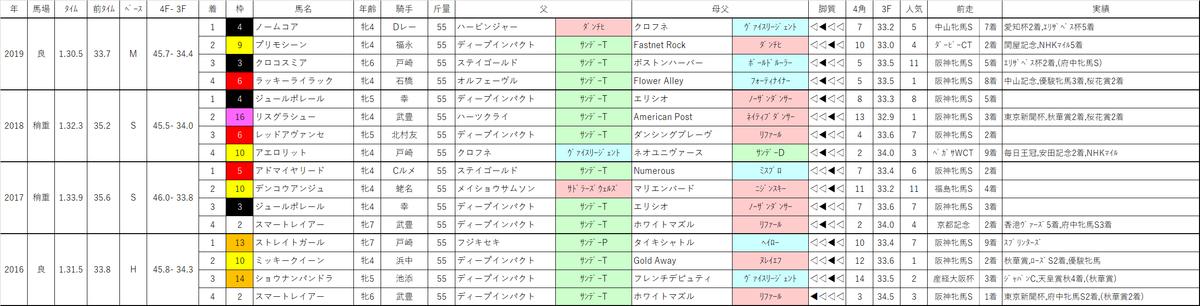 f:id:omame-keibakenkyu:20200516235832p:plain