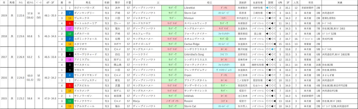 f:id:omame-keibakenkyu:20200531001312p:plain