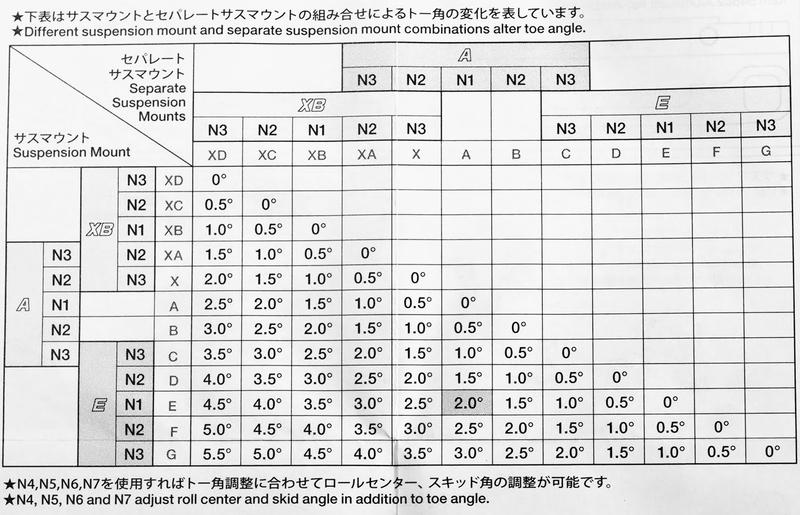 タミヤ TRF420 TA07 サスマウント 組み合わせ ブログ