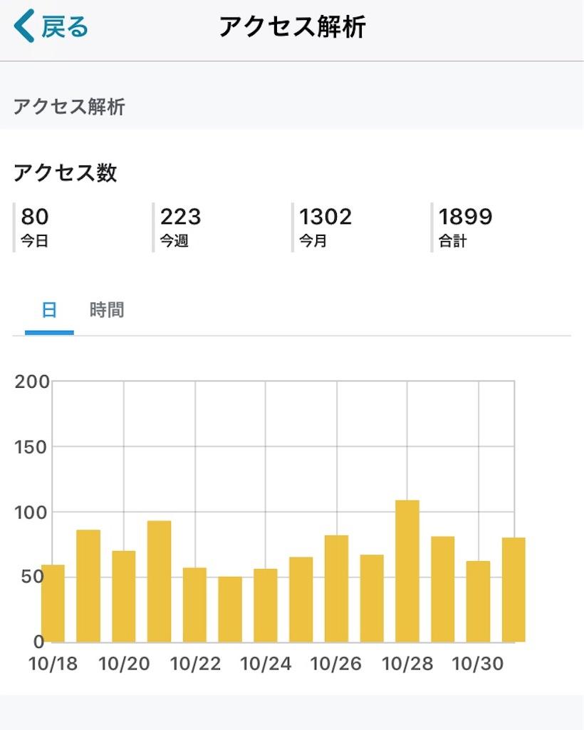 f:id:omoitsukinikki:20181101001519j:image