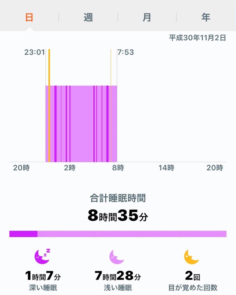 f:id:omoitsukinikki:20181102095318j:image