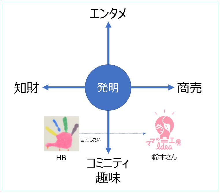f:id:omoro-invention:20210104113650p:plain