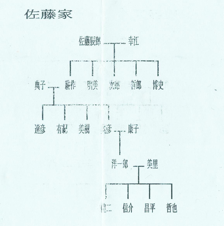 バカリズムのお笑いネタ「様々な家系図」