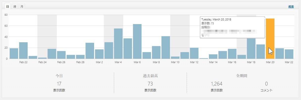 ツイッターからしか人はきていないけれど、最高72ビューある棒グラフ