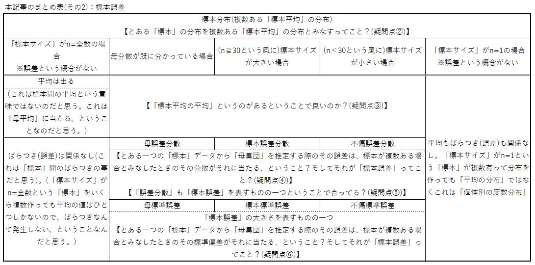 本記事のまとめ表(その2):標本誤差