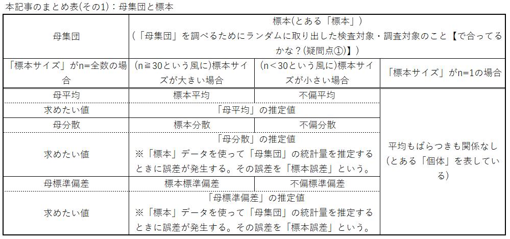 本記事のまとめ表(その1):母集団と標本