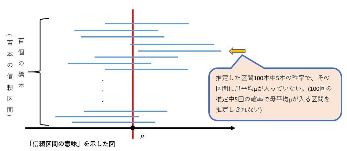 「信頼区間の意味」を示した図