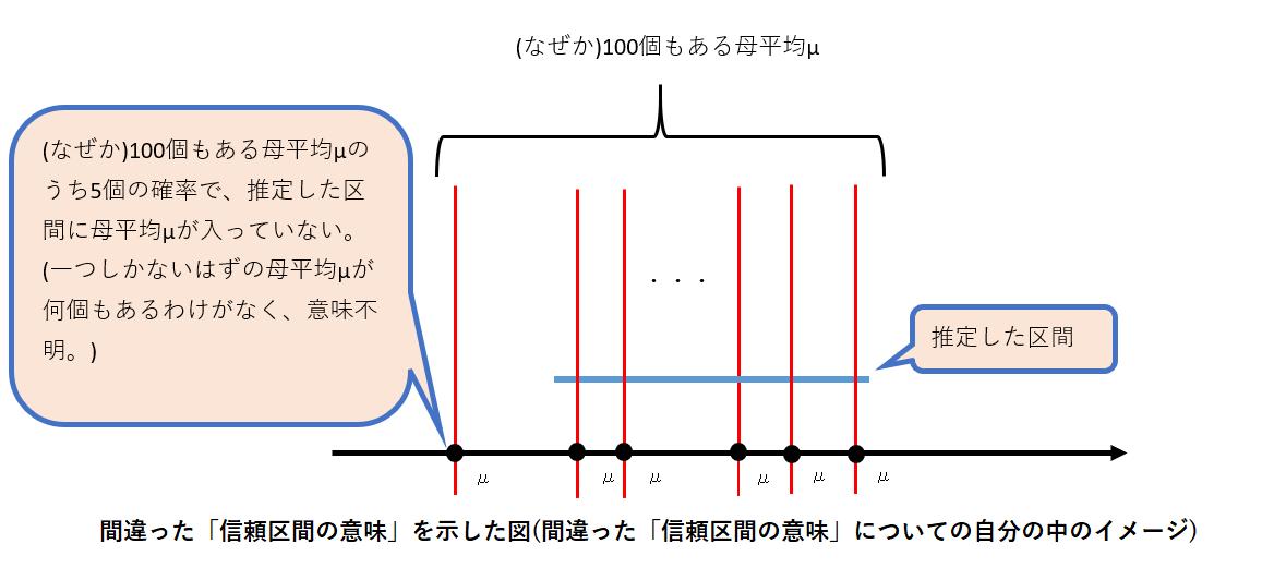 間違った「信頼区間の意味」を示した図(間違った「信頼区間の意味」についての自分の中のイメージ)