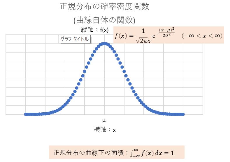 正規分布の確率密度関数と曲線下面積_横軸と縦軸_図