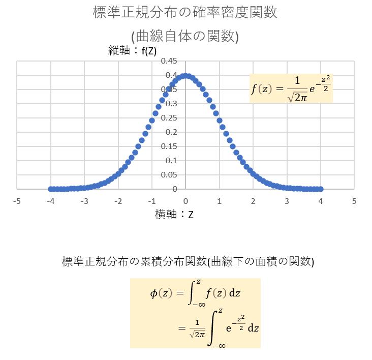 標準正規分布の確率密度関数と累積分布関数_横軸と縦軸_図