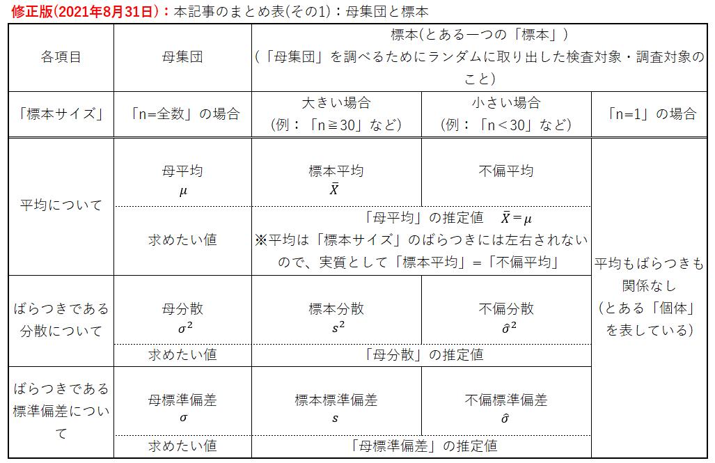 修正版(2021年8月31日):本記事のまとめ表(その1):母集団と標本