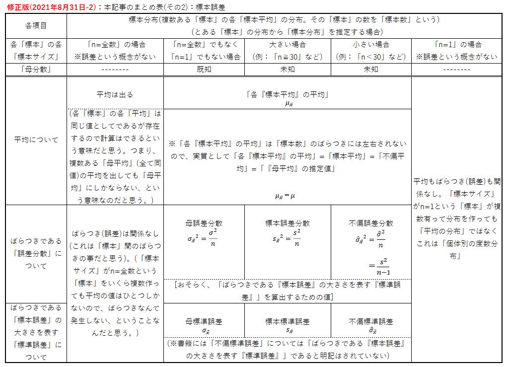 修正版(2021年8月31日-2):本記事のまとめ表(その2):標本誤差
