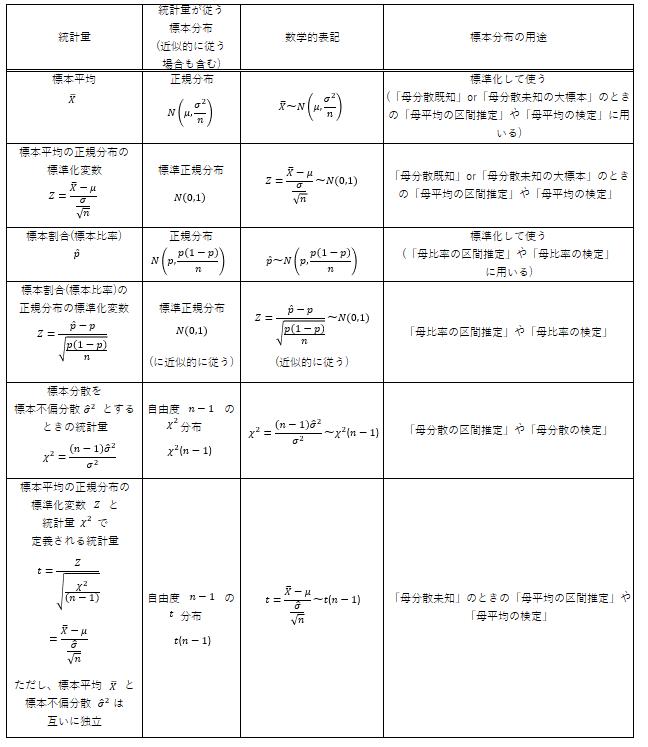 正規母集団からの1標本関連の標本分布とその用途のざっくり一覧表