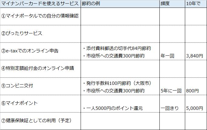 f:id:onerank_up:20200507231644p:plain
