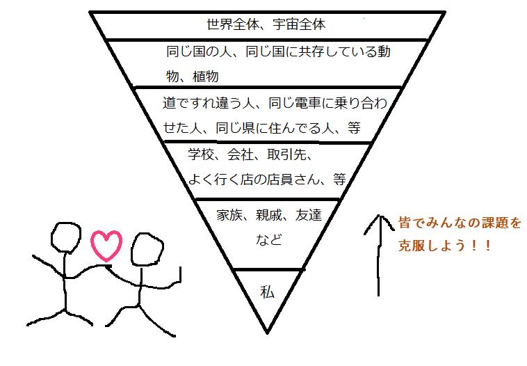 共同体感覚1