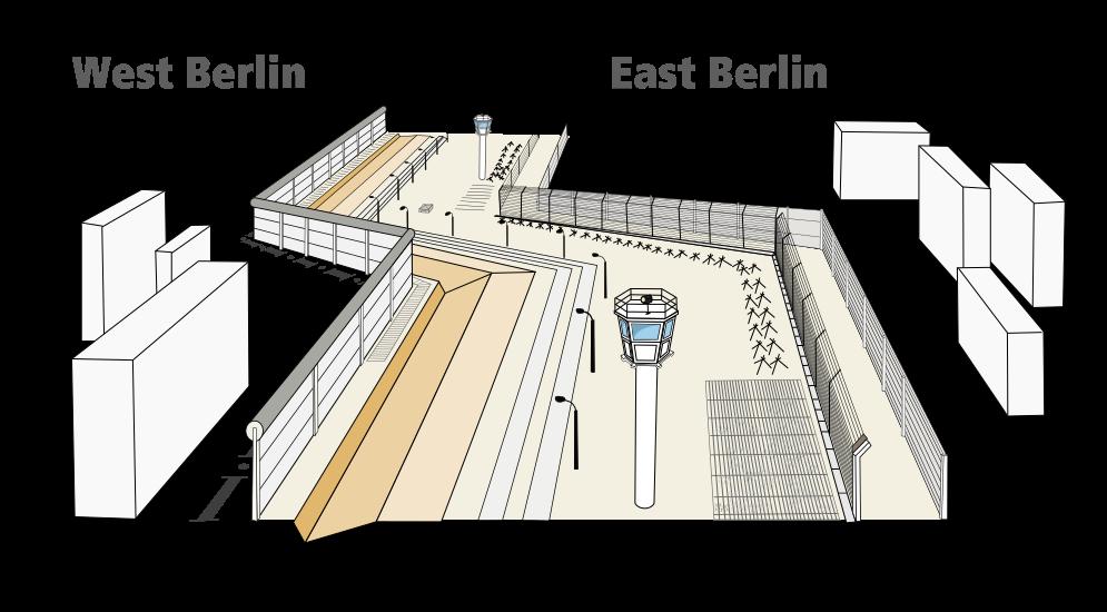 ヤバいベルリンの壁