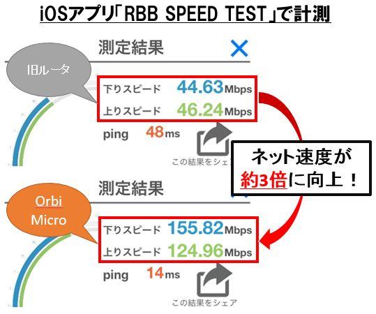 NETGEARのorbi microでネット速度改善、速度が3倍になった