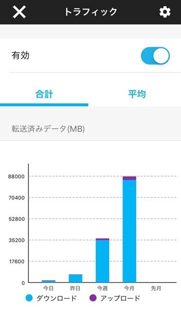 NETGEAR_Genieのトラフィックグラフの画面