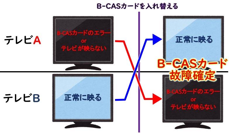 B-CASカード故障をテレビ2台で切り分ける図