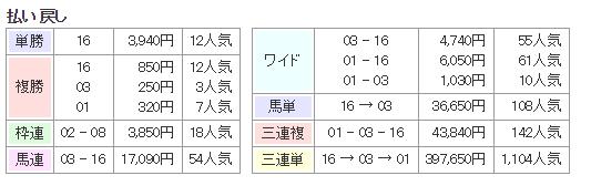 f:id:onix-oniku:20160620170351p:plain