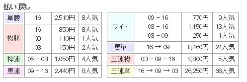 f:id:onix-oniku:20160627170309p:plain