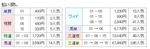 f:id:onix-oniku:20160704164219p:plain