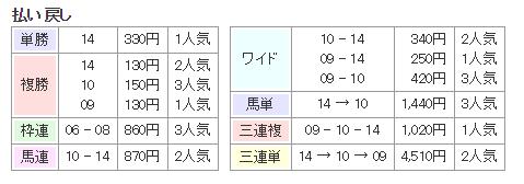 f:id:onix-oniku:20160711165201p:plain
