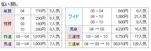 f:id:onix-oniku:20160713135220p:plain