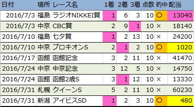 f:id:onix-oniku:20160907150655p:plain