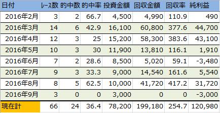 f:id:onix-oniku:20160907153057p:plain