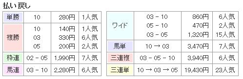 f:id:onix-oniku:20160924083047p:plain