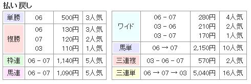 f:id:onix-oniku:20161011173322p:plain