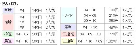 f:id:onix-oniku:20161019165215p:plain