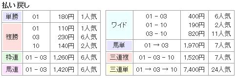 f:id:onix-oniku:20161026171127p:plain