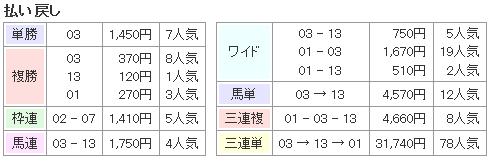 f:id:onix-oniku:20161114184615p:plain