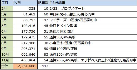 f:id:onix-oniku:20161118105218p:plain