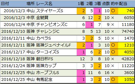 f:id:onix-oniku:20161230163040p:plain
