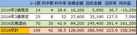 f:id:onix-oniku:20170120152102p:plain